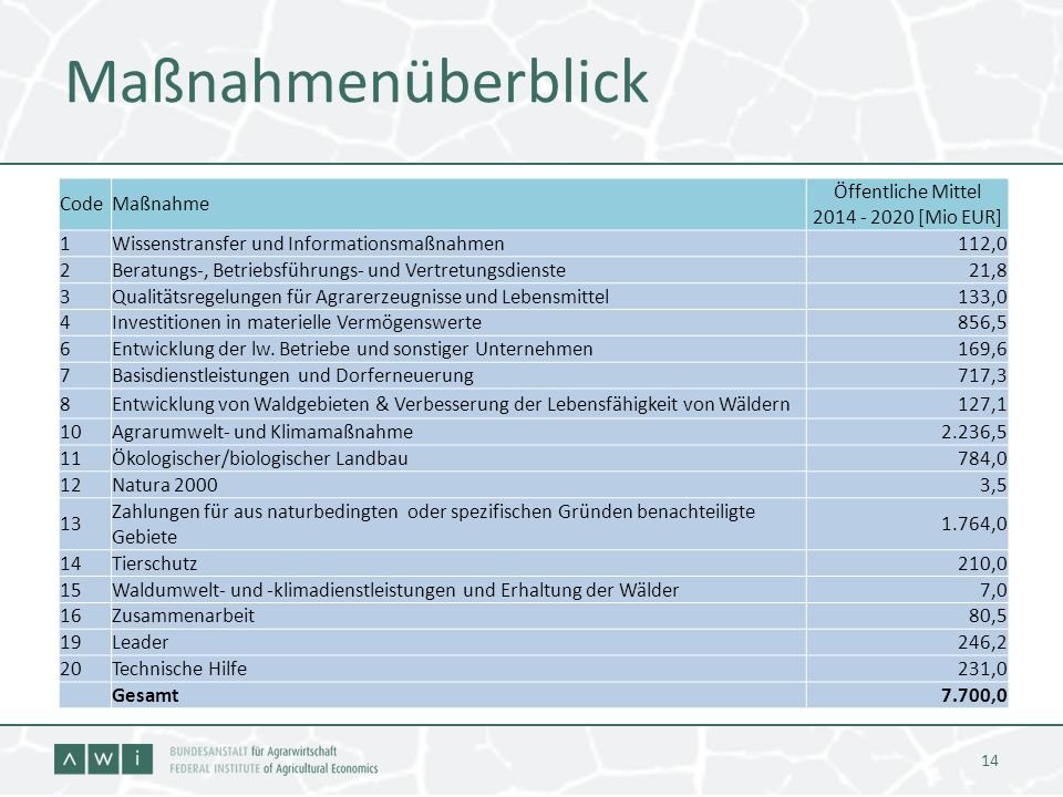 Öffentliche Mittel 2014 - 2020 [Mio EUR]